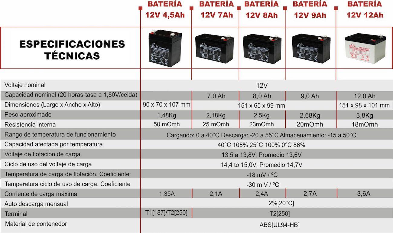 Especificaciones técnicas baterías Magom